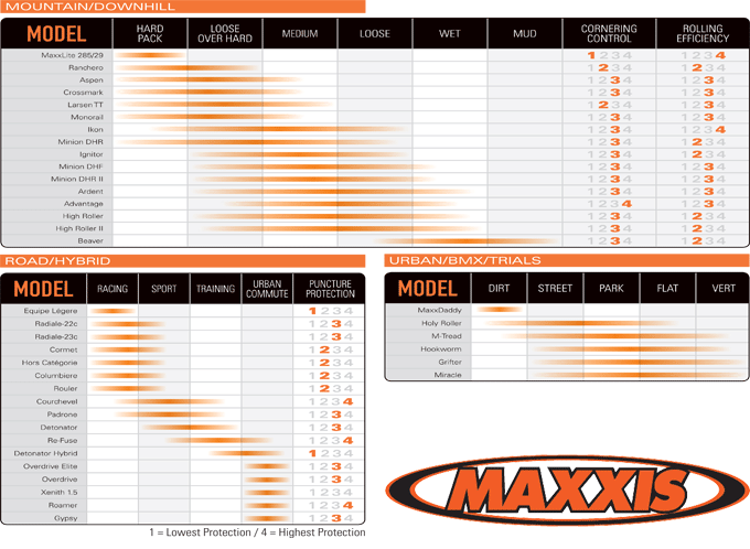 Maxxis Tyre Selector Guide
